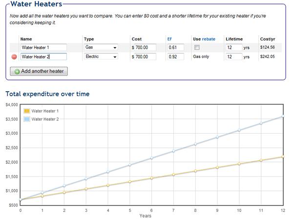 water heater cost / payback calculator | benhollis